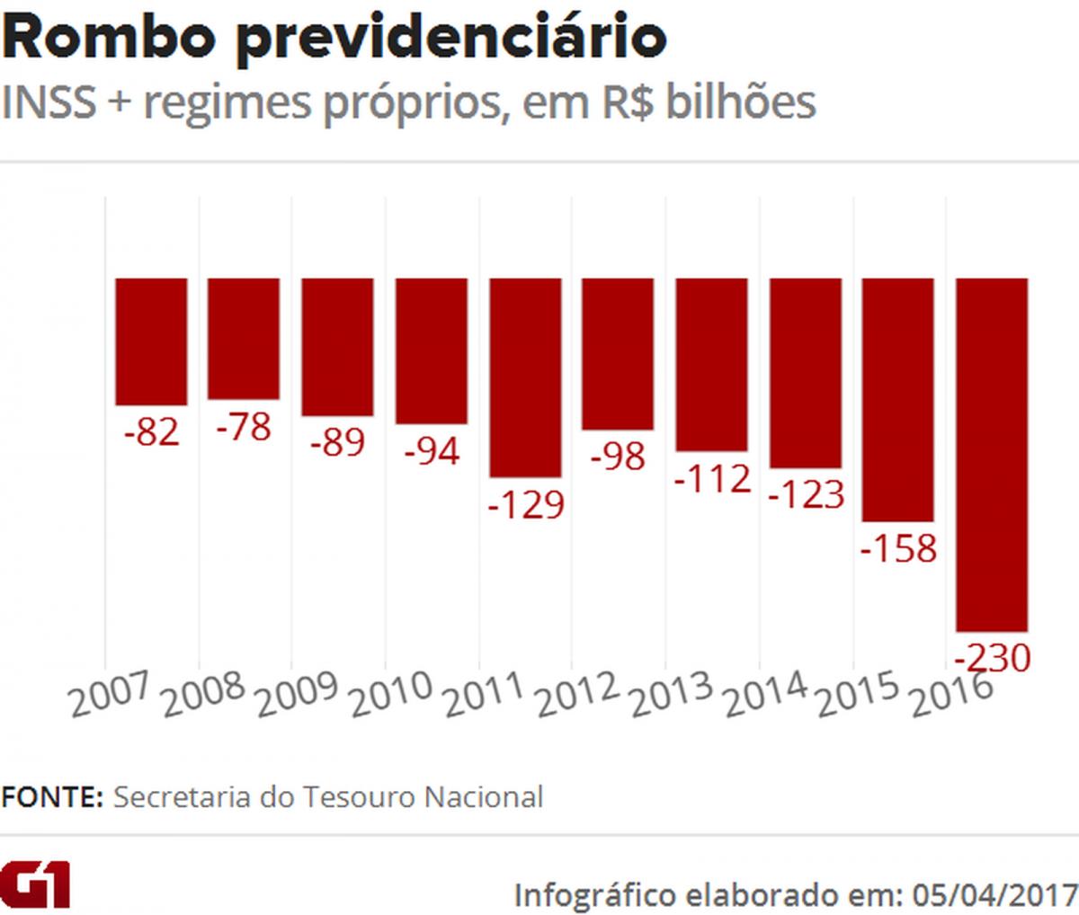 Foto: Arte/G1 - O déficit previdenciário quase triplicou